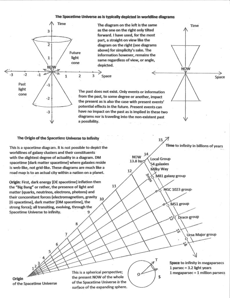 ST diagram 3